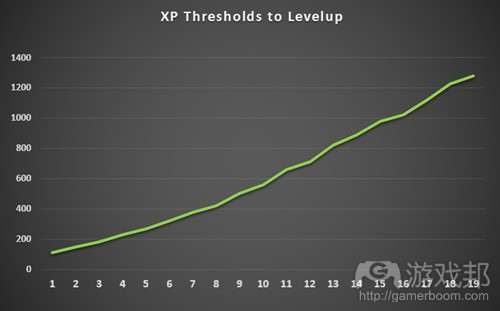 xp_thresholds-fig8(from gamasutra)