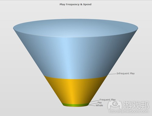 funnel_sm(from gamasutra)