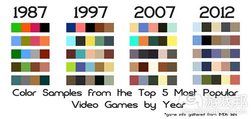 game_colors_over_the_years(from gamasutra)