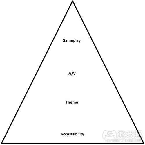 hierarchical system(from gamasutra)