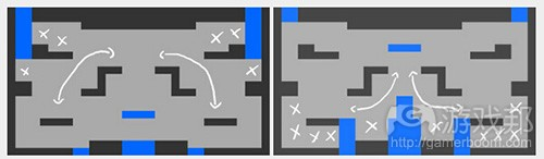 layouts(from gamasutra)