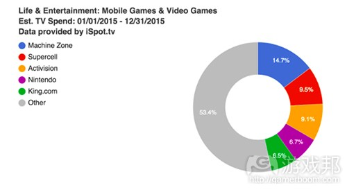 data by iSpot.tv(from gamesindustry)