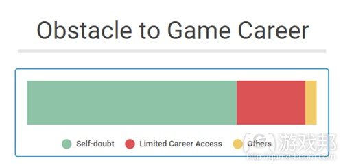 Graph3(from Gamasutra)