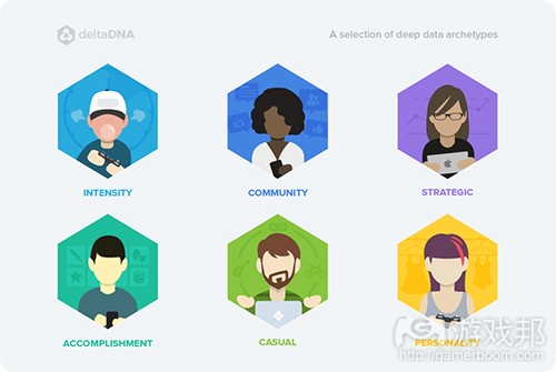 example-player-archetypes(from gamasutra)