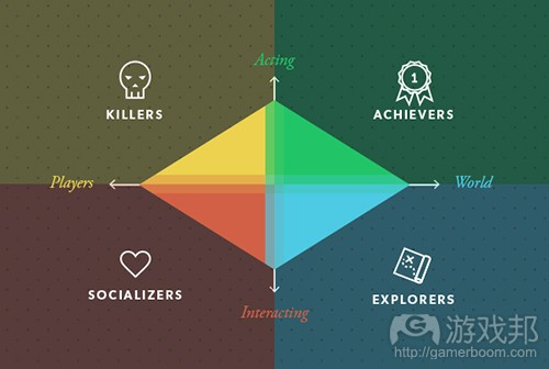 Diagram(from gamasutra)