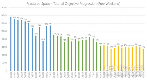 graph 1.b(from gamasutra)
