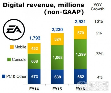 ea-fy16-platform-revenue(from pocketgamer.biz)