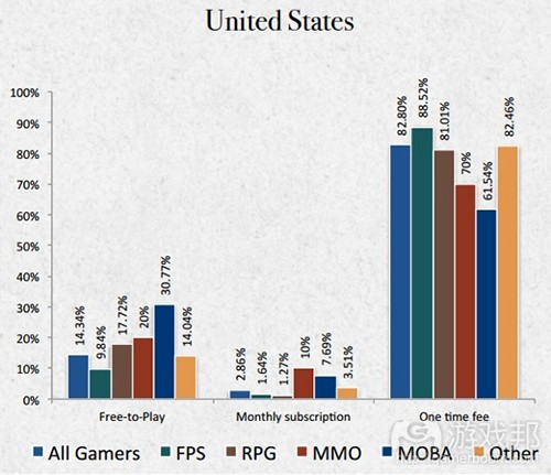 fpsf2p(from gamasutra)