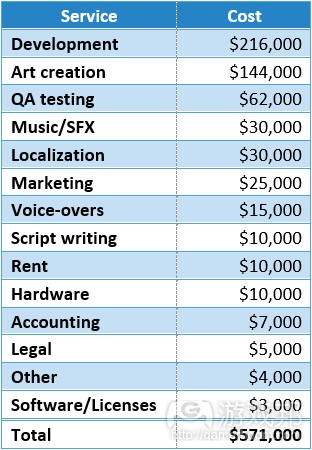 cost(from gamasutra)
