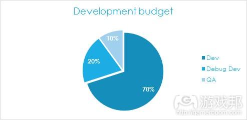 development budget(from gamasutra)