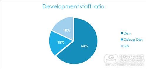development staff ratio(from gamasutra)
