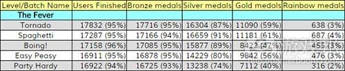 medaldata(from gamasutra)