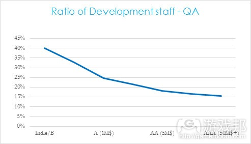 ration of development staff(from gamasutra)