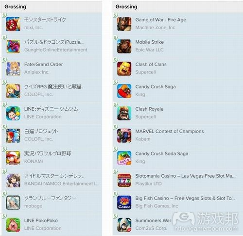 日米Top10s(from gamasutra)