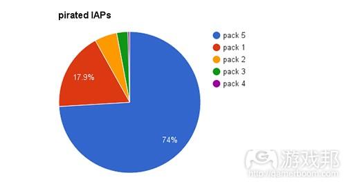 SimBettingFootball-pirated_IAPS(from gamasutra)