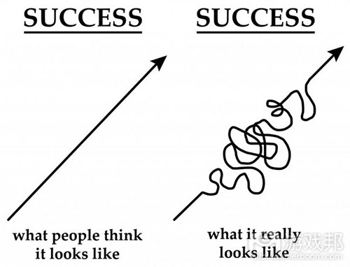 Success(from gamasutra)