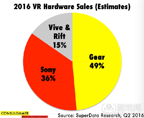 VR-Hardware-Sales(from gamasutra)
