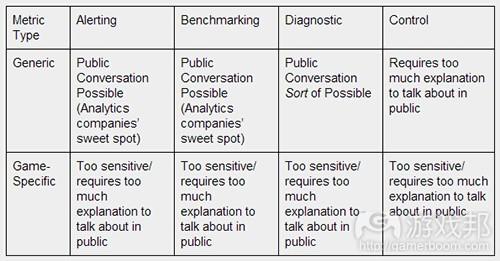 metrics(from gamasutra)