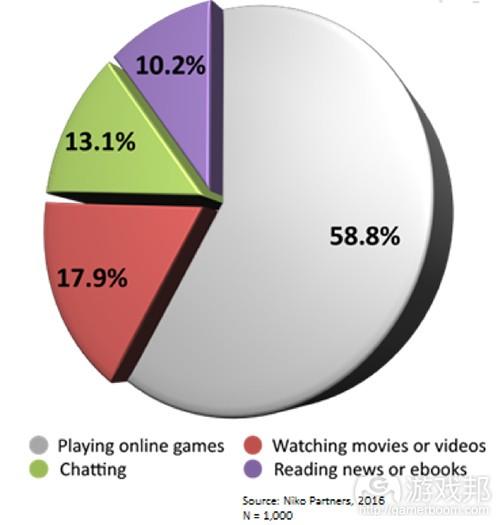 niko 3 pie chart(from gamasutra)
