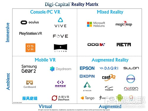 Digi-Capital Reality Matrix(from gamasutra)