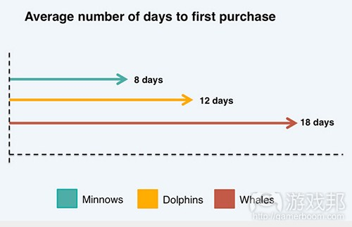 average number of days to first purchase on different platforms(from gamasutra)