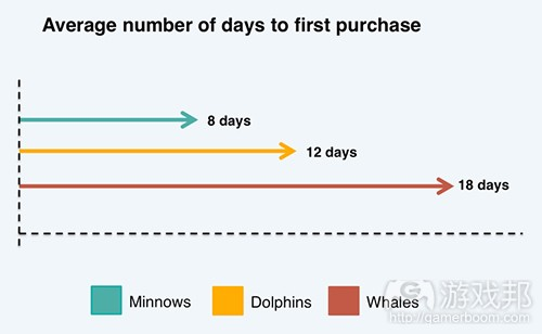 average number of days to first purchase(from gamasutra)