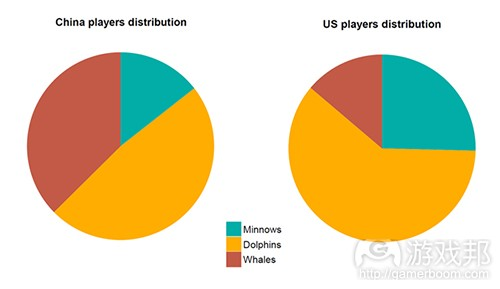china and us gamer distribution(from gamasutra)
