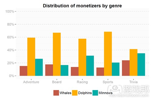 distribution of monetizers by genre(from gamasutra)