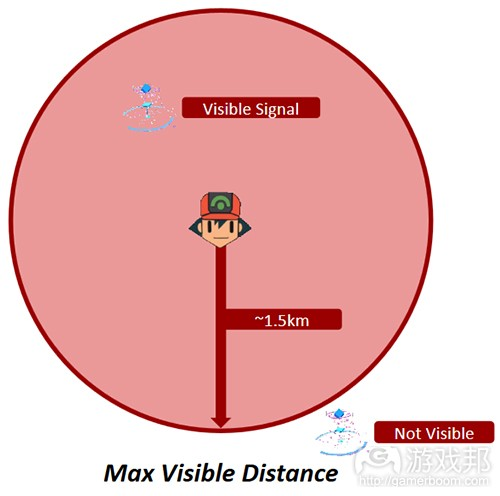 max visible distance(from gamasutra)