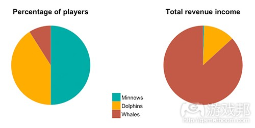 percentage of players vs total revenue income(from gamasutra)