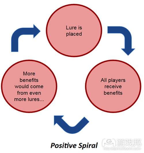 positive spiral(from gamasutra)