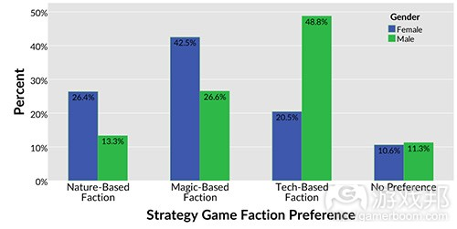 strategy-faction-choice(from gamasutra)