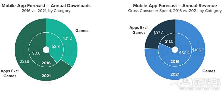 mobile games market(from games industry.biz)