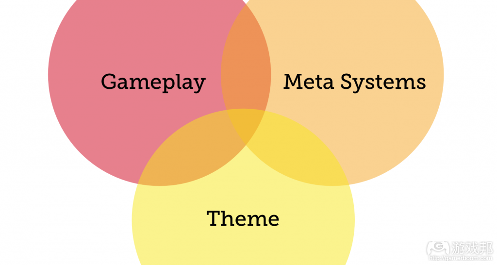 Theme, Meta Systems or Gameplay(from gamasutra.com)