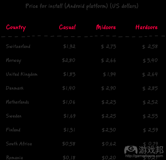 Cost of CPI (from gamasutra.com)