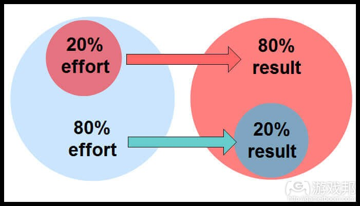 28Pareto principle(from gamasutra.com)