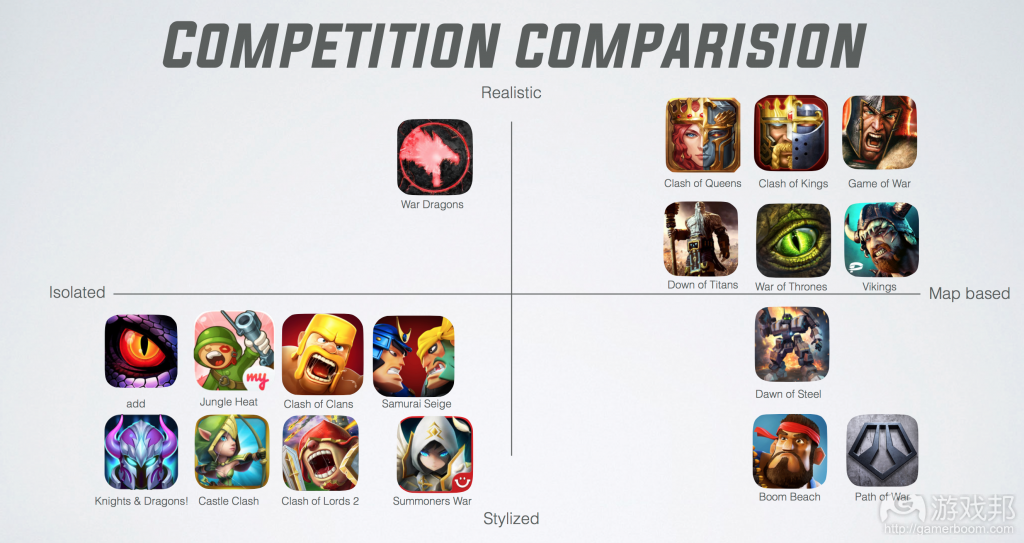 Competition comparison grid(from gamasutra.com)