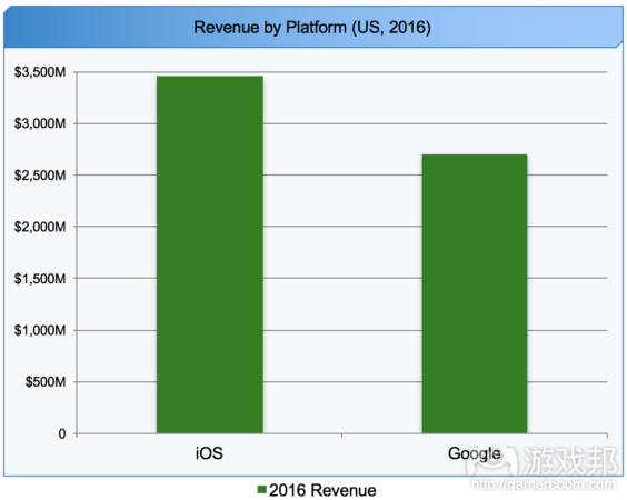 iOS vs. Google Play(from gamasutra.com)