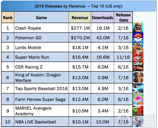 Top 10 Releases for 2016(from gamasutra.com)