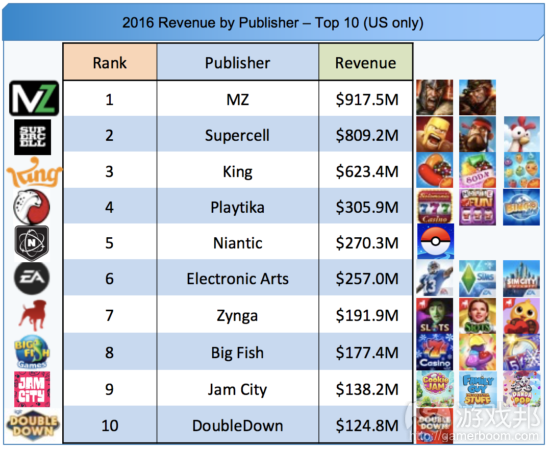 MZ Became #1 US Publisher(from gamasutra.com)