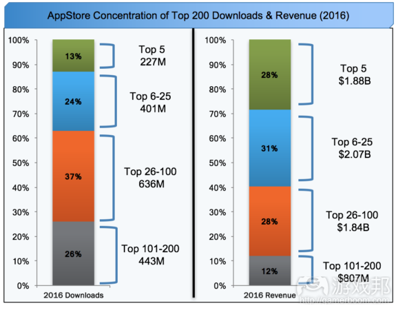 AppStore Concentration(from gamasutra.com)