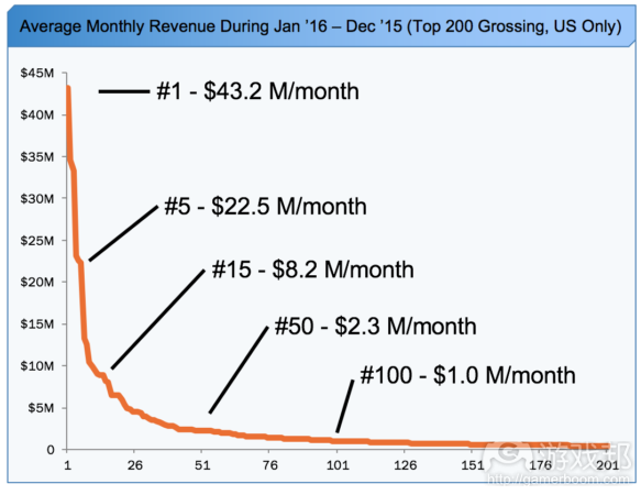 Monthly Revenue by Chart Position(from gamasutra.com)