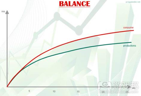 balance(from pocketgamer.biz)