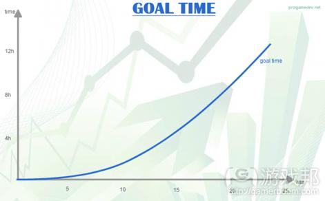 goals and time(from pocketgamer.biz)