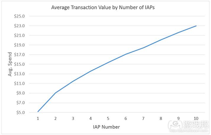 iap number(from gamesindustry.biz)