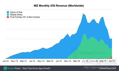 machine zone revenue(from pocketgamer.biz)