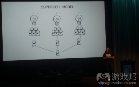 the supercell model(from pocketgamer.biz)