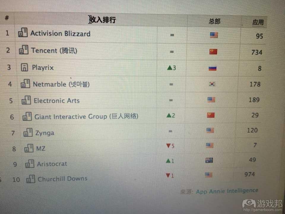 appannie grossing top 10(from gamerboom.com)