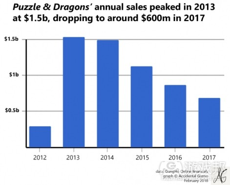 Puzzle & Dragons(from pocket gamer.biz)