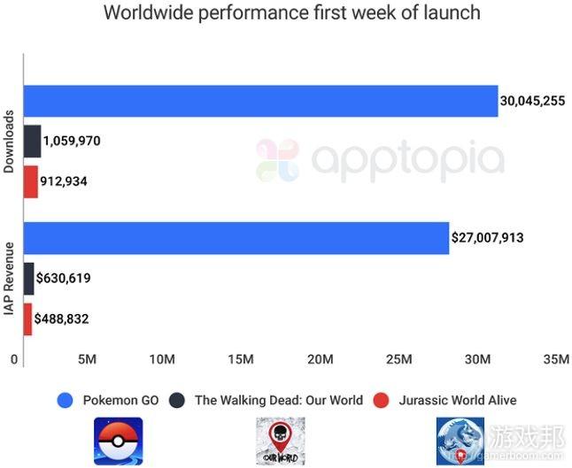 从首周数据和IP角度分析AR游戏的成功原因